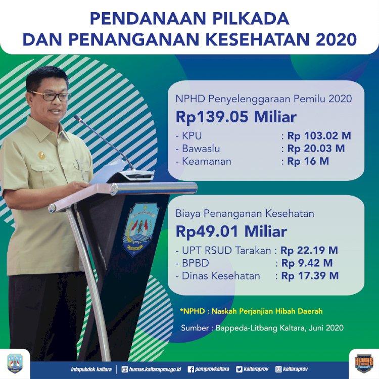 Sukseskan Pilkada 2020, Pemprov Gelontorkan Rp 139 Miliar